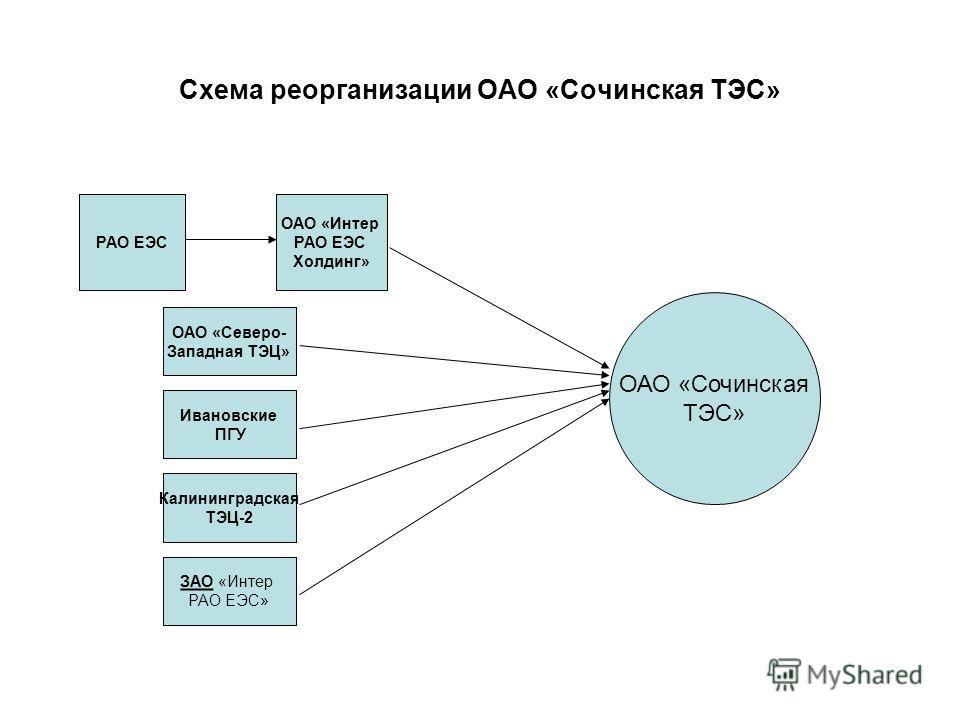 Схема реорганизации ОАО «