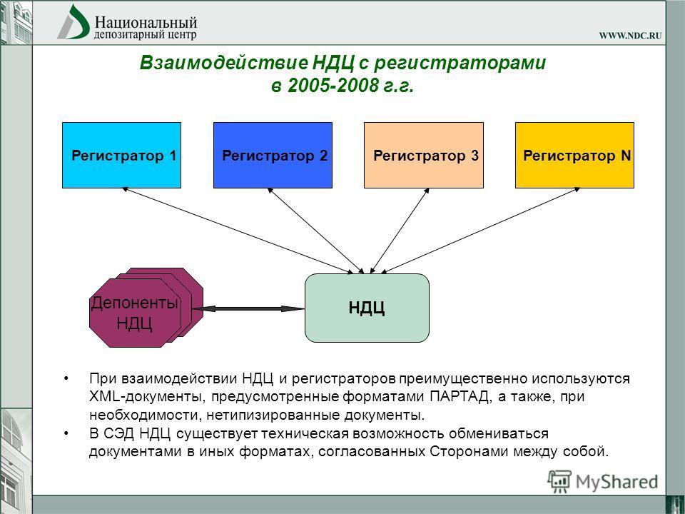 Взаимодействие НДЦ с регистраторами в 2005-2008 г.г. НДЦ Регистратор 1 Регистратор 2 Регистратор 3 Регистратор N При взаимодействии НДЦ и регистраторов преимущественно используются XML-документы, предусмотренные форматами ПАРТАД, а также, при необход