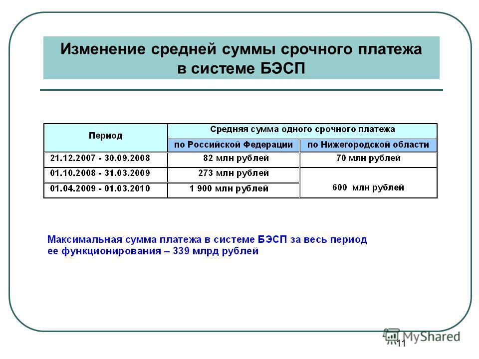 11 Изменение средней суммы срочного платежа в системе БЭСП