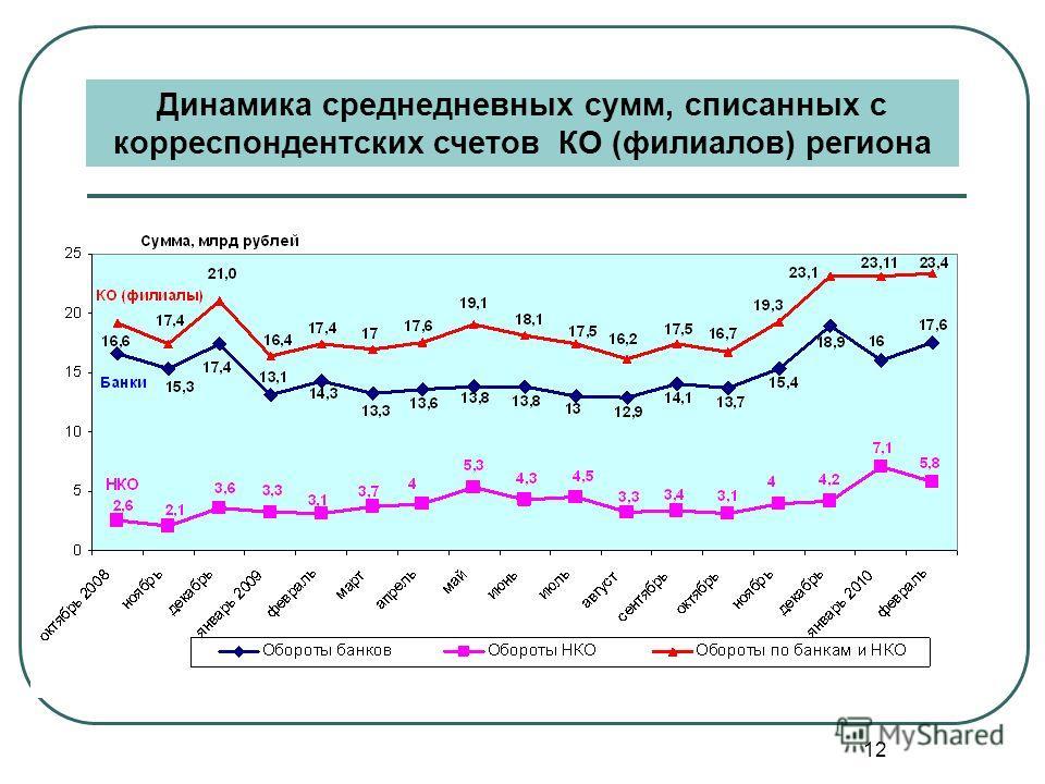 12 Динамика среднедневных сумм, списанных с корреспондентских счетов КО (филиалов) региона