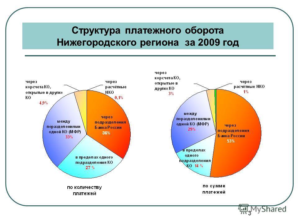 3 Структура платежного оборота Нижегородского региона за 2009 год