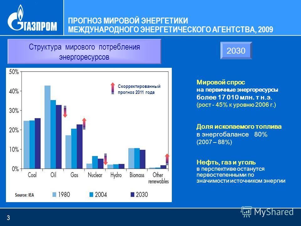 3 ПРОГНОЗ МИРОВОЙ ЭНЕРГЕТИКИ МЕЖДУНАРОДНОГО ЭНЕРГЕТИЧЕСКОГО АГЕНТСТВА, 2009 Мировой спрос на первичные энергоресурсы более 17 010 млн. т н.э. (рост - 45% к уровню 2006 г.) Доля ископаемого топлива в энергобалансе 80% (2007 – 88%) Нефть, газ и уголь в