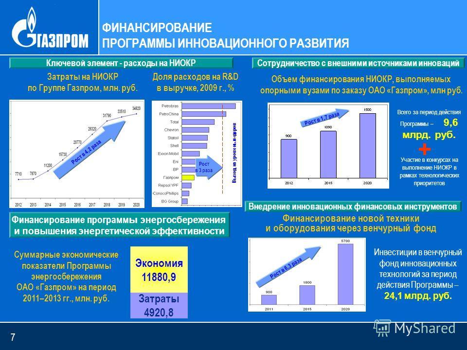 7 Затраты на НИОКР по Группе Газпром, млн. руб. Объем финансирования НИОКР, выполняемых опорными вузами по заказу ОАО «Газпром», млн руб. Участие в конкурсах на выполнение НИОКР в рамках технологических приоритетов Финансирование новой техники и обор