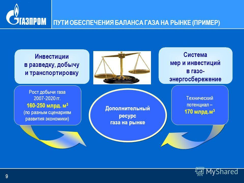 9 ПУТИ ОБЕСПЕЧЕНИЯ БАЛАНСА ГАЗА НА РЫНКЕ (ПРИМЕР) Инвестиции в разведку, добычу и транспортировку Система мер и инвестиций в газо- энергосбережение Технический потенциал – 170 млрд.м 3 Рост добычи газа 2007-2020 гг. 160-250 млрд. м 3 (по разным сцена