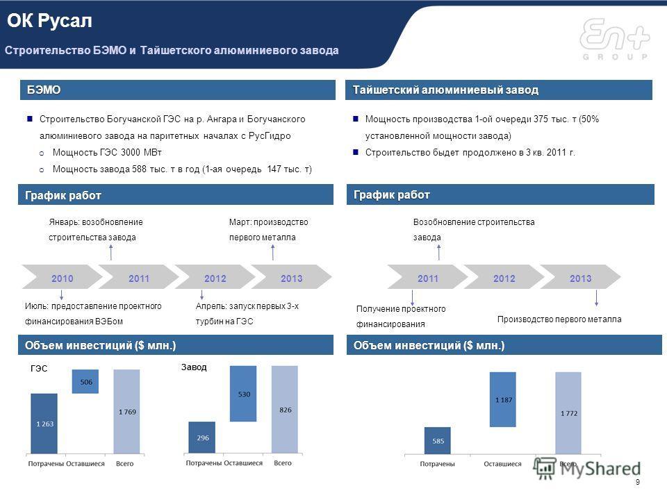 En+ Downstream - КраМЗ Высокотехнологическое производство в Сибири 8 Расширение мощностей заводов для выпуска новой продукции 20 Увеличение выпуска продукции на действующих мощностях 2015 Начало выпуска новых видов продукции, увеличение объемов проду