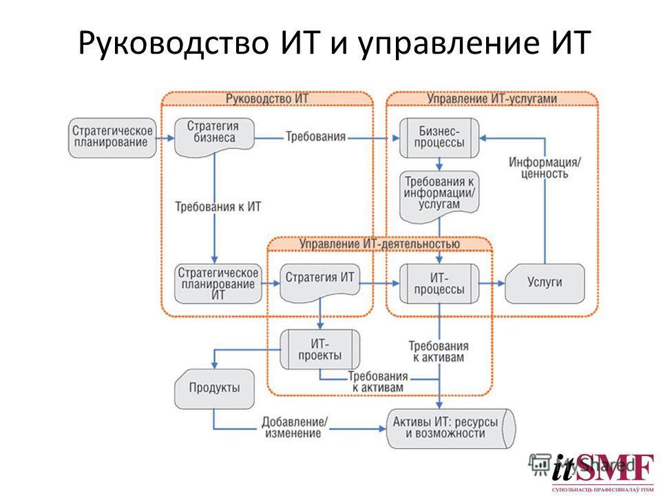 Руководство ИТ и управление ИТ