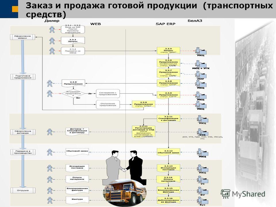 Заказ и продажа готовой продукции (транспортных средств)