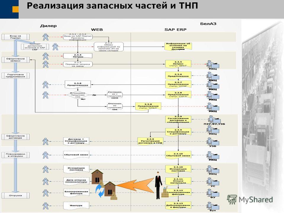 Реализация запасных частей и ТНП