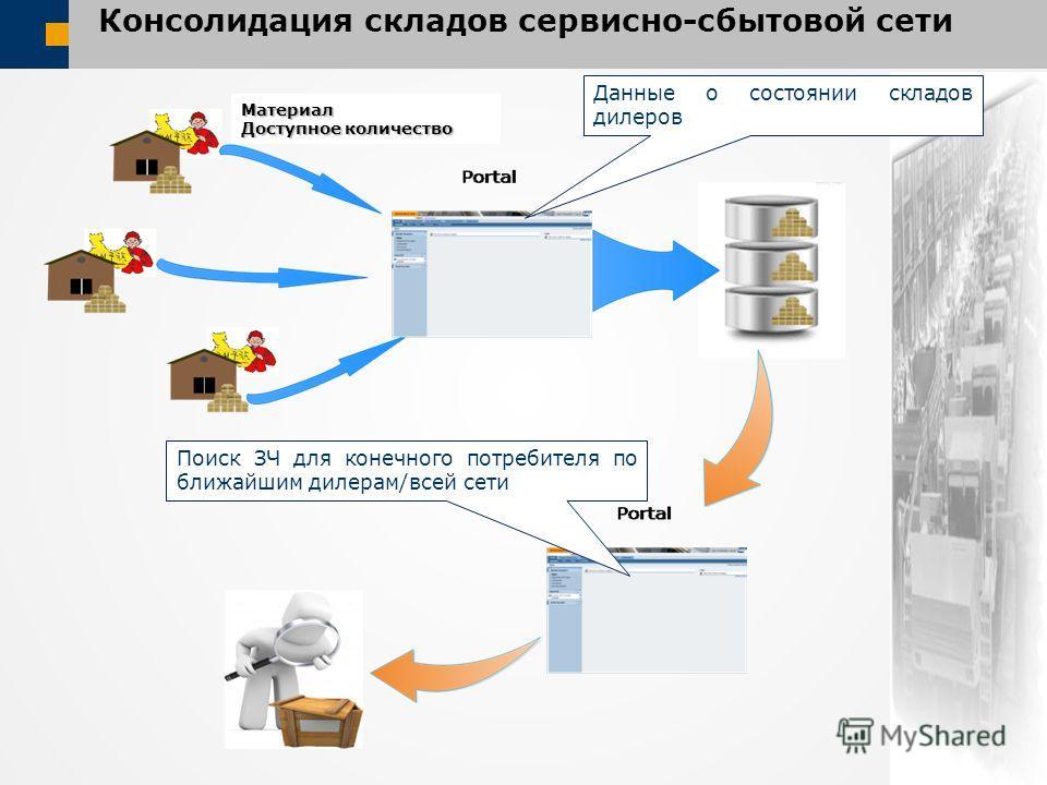 Консолидация складов сервисно-сбытовой сети Данные о состоянии складов дилеров Поиск ЗЧ для конечного потребителя по ближайшим дилерам/всей сети Материал Доступное количество