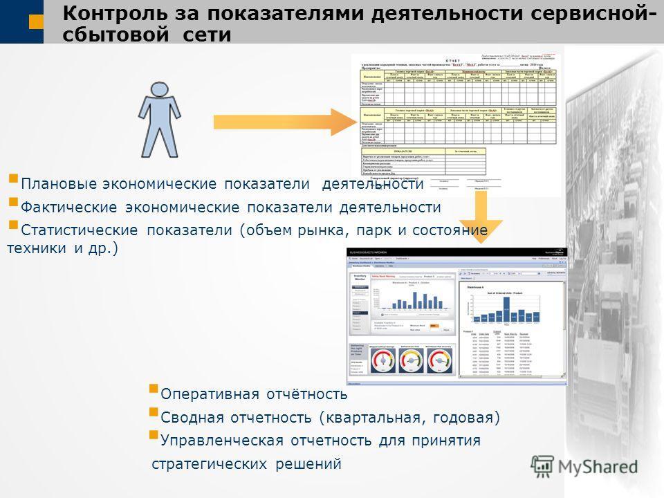 Контроль за показателями деятельности сервисной- сбытовой сети Оперативная отчётность Сводная отчетность (квартальная, годовая) Управленческая отчетность для принятия стратегических решений Плановые экономические показатели деятельности Фактические э