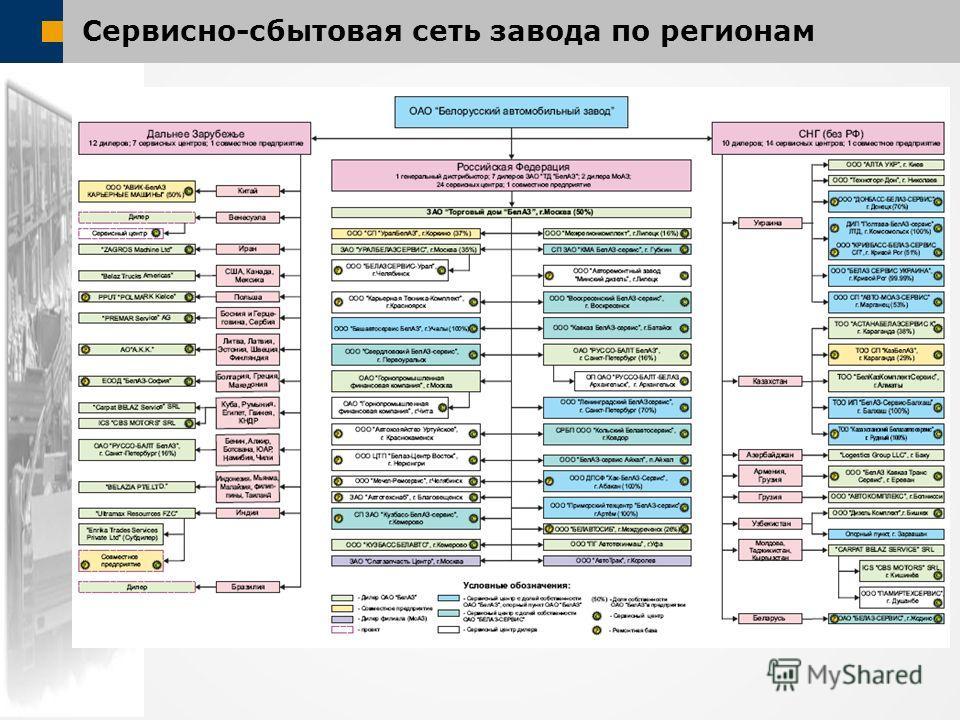 Сервисно-сбытовая сеть завода по регионам