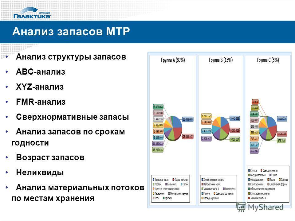Анализ запасов МТР Анализ структуры запасов АВС-анализ XYZ-анализ FMR-анализ Cверхнормативные запасы Анализ запасов по срокам годности Возраст запасов Неликвиды Анализ материальных потоков по местам хранения