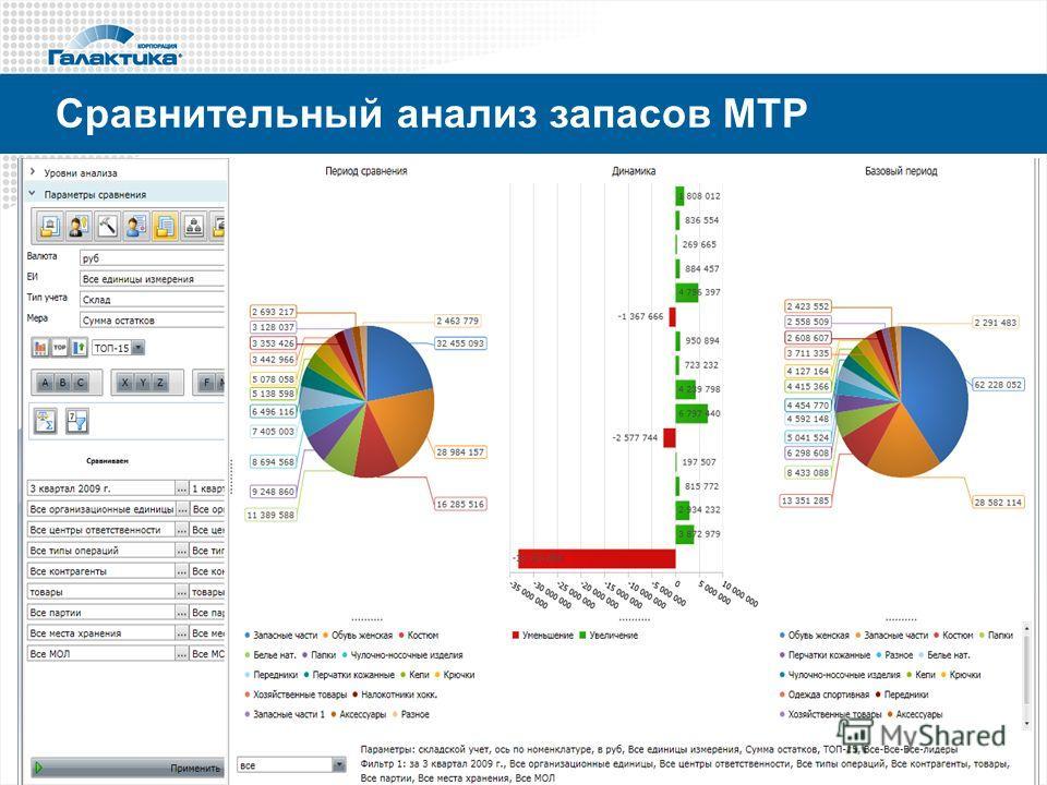 Сравнительный анализ запасов МТР