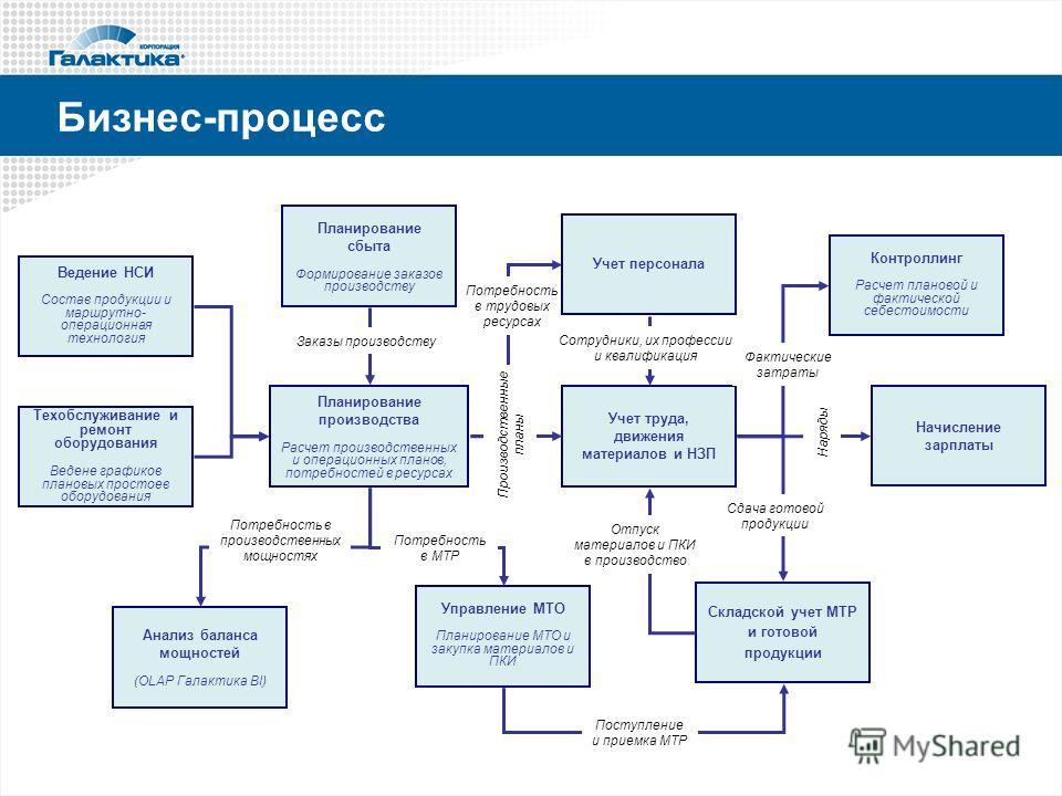 Бизнес процессы дискретного производства