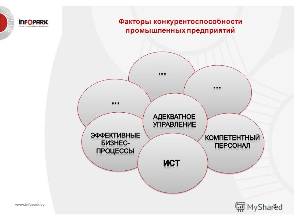 3 Факторы конкурентоспособности промышленных предприятий
