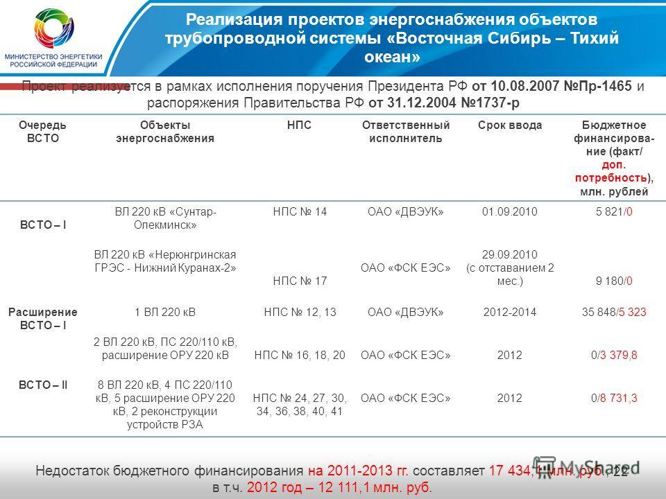 21 Карта - схема трубопроводной системы «Восточная Сибирь – Тихий Океан» ОАО «ДВЭУК»ОАО «ФСК ЕЭС» ВСТО-I: НПС 14 НПС 17 Расширение ВСТО-I: НПС 12 НПС 13 НПС 16 НПС 18 НПС 20 ВСТО-II: НПС 24 НПС 27 НПС 30 НПС 34 НПС 36 НПС 40 НПС 41