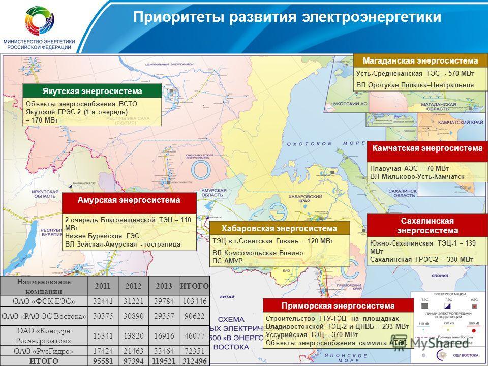 Совместные проекты России и ЕС в газовом секторе: Южный поток 7