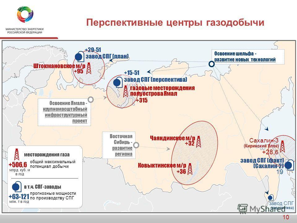 Основные направления развития транспорта газа в Восточной Сибири и на Дальнем Востоке 9