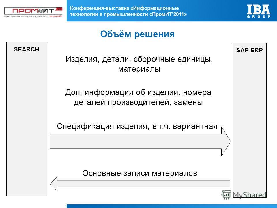 Объём решения SEARCH SAP ERP Изделия, детали, сборочные единицы, материалы Основные записи материалов Спецификация изделия, в т.ч. вариантная Доп. информация об изделии: номера деталей производителей, замены