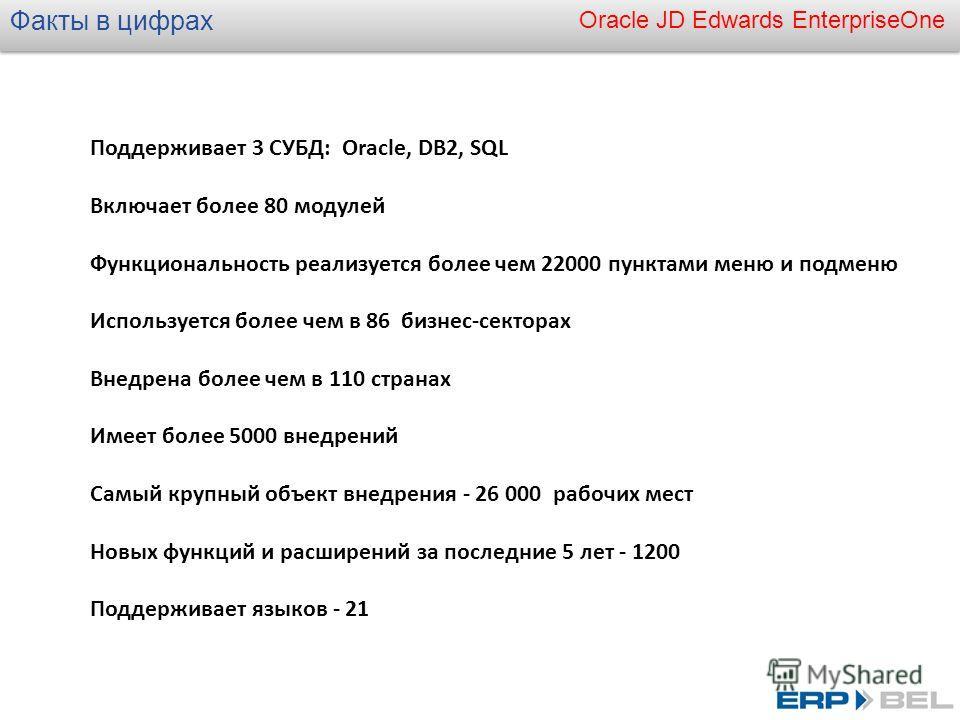 Oracle JD Edwards EnterpriseOne Факты в цифрах Поддерживает 3 СУБД: Oracle, DB2, SQL Включает более 80 модулей Функциональность реализуется более чем 22000 пунктами меню и подменю Используется более чем в 86 бизнес-секторах Внедрена более чем в 110 с
