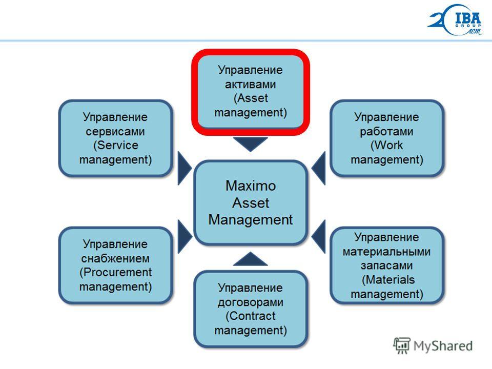 Maximo – модули системы