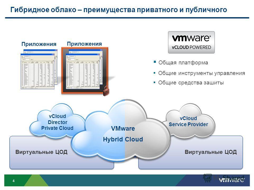 4 Виртуальные ЦОД Приложения Гибридное облако – преимущества приватного и публичного Приложения Management Security Общая платформа Общие инструменты управления Общие средства зашиты vCloud Service Provider vCloud Director Private Cloud