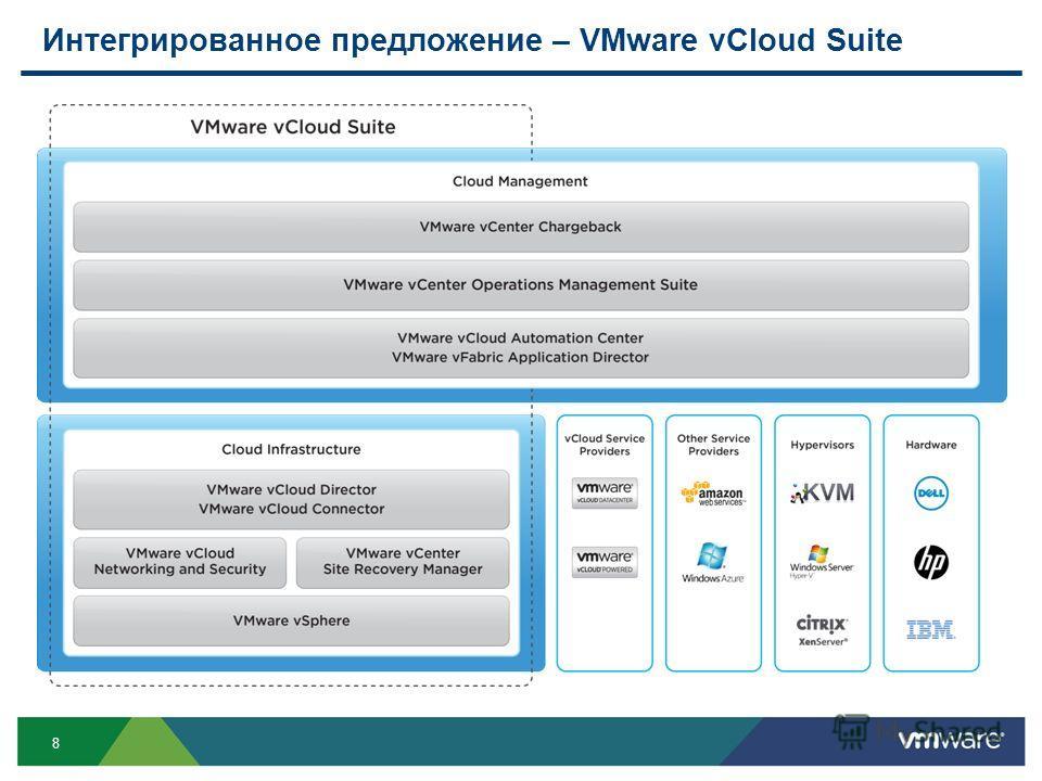 8 Интегрированное предложение – VMware vCloud Suite