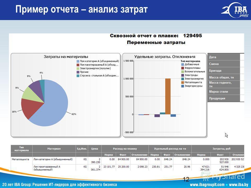 Пример отчета – анализ затрат 12
