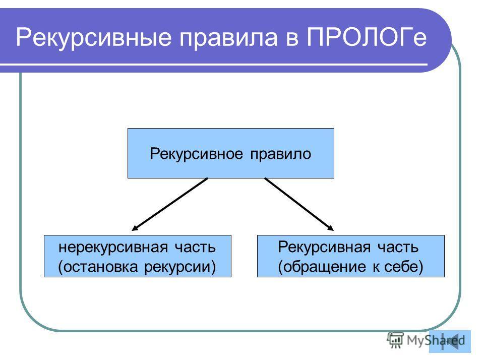 Рекурсивные правила в ПРОЛОГе Рекурсивное правило Рекурсивная часть (обращение к себе) нерекурсивная часть (остановка рекурсии)