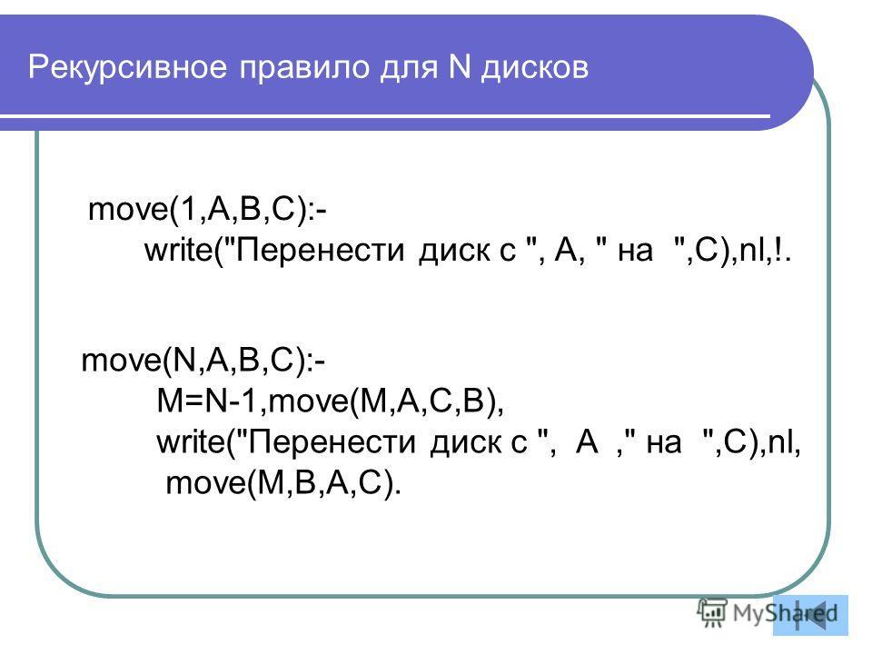 Рекурсивное правило для N дисков move(1,A,B,C):- write(Перенести диск с , A,  на ,C),nl,!. move(N,A,B,C):- M=N-1,move(M,A,C,B), write(Перенести диск с , A, на ,C),nl, move(M,B,A,C).