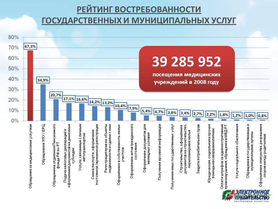 РЕЙТИНГ ВОСТРЕБОВАННОСТИ ГОСУДАРСТВЕННЫХ И МУНИЦИПАЛЬНЫХ УСЛУГ 39 285 952 посещения медицинских учреждений в 2008 году