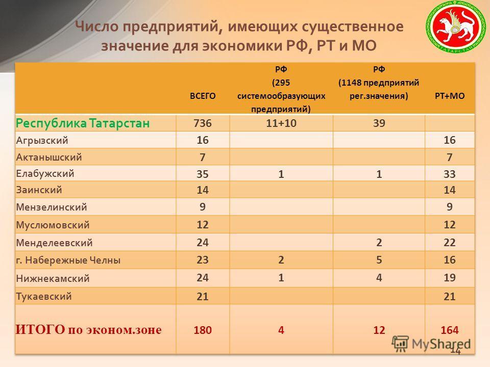Число предприятий, имеющих существенное значение для экономики РФ, РТ и МО 14