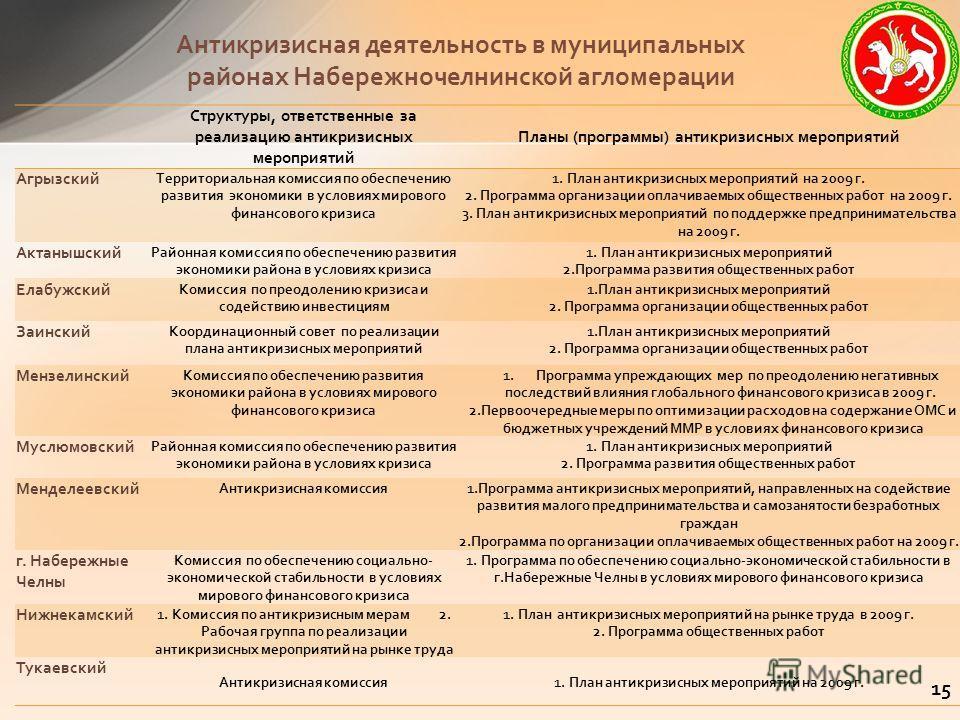 Антикризисная деятельность в муниципальных районах Набережночелнинской агломерации Структуры, ответственные за реализацию антикризисных мероприятий Планы (программы) антикризисных мероприятий Агрызский Территориальная комиссия по обеспечению развития