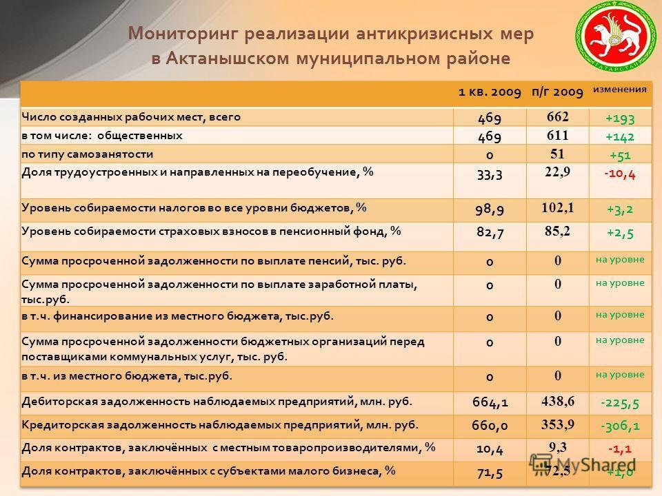 Мониторинг реализации антикризисных мер в Актанышском муниципальном районе