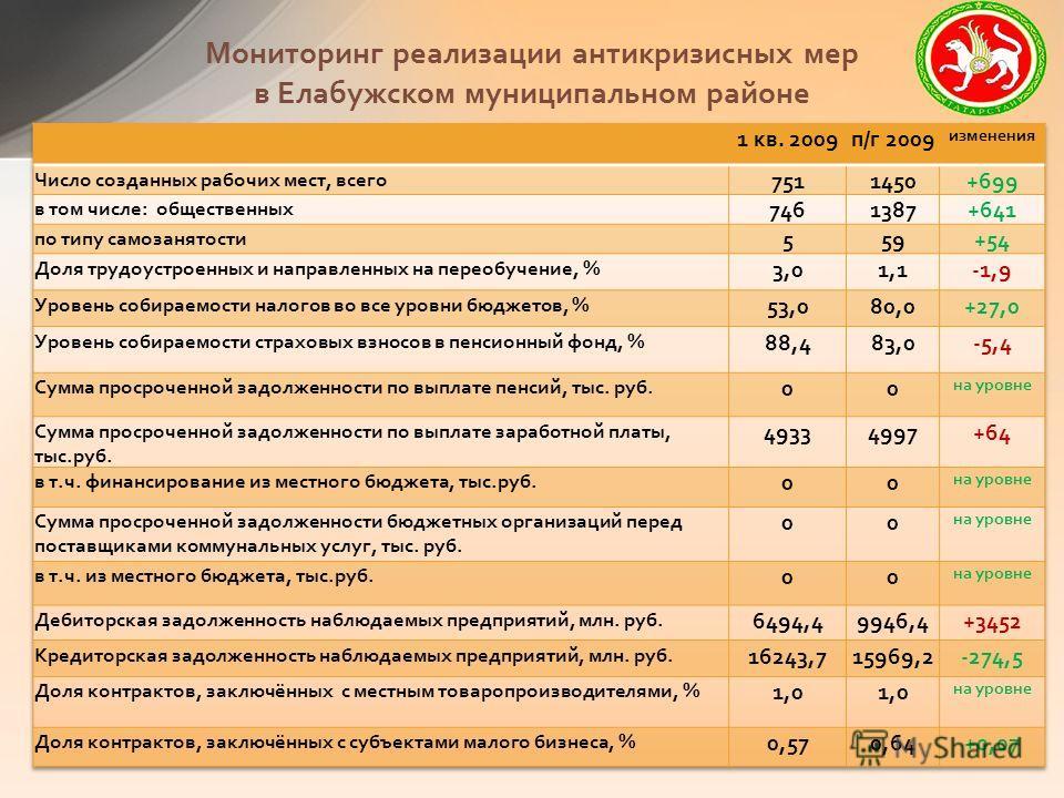 Мониторинг реализации антикризисных мер в Елабужском муниципальном районе