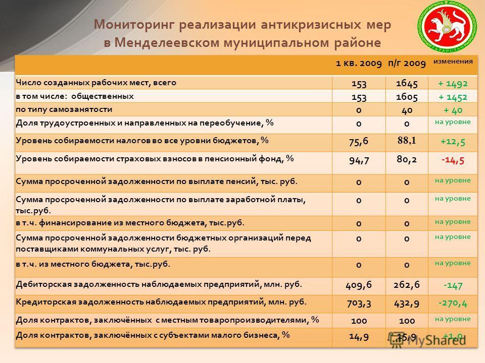 Мониторинг реализации антикризисных мер в Менделеевском муниципальном районе
