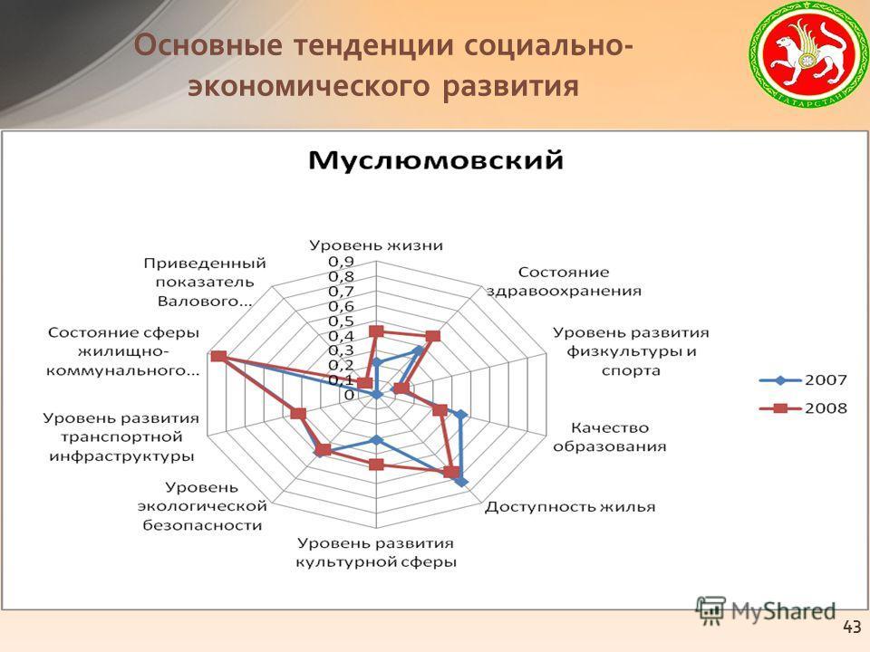 Основные тенденции социально- экономического развития 43