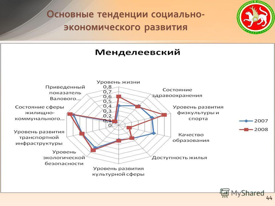 Основные тенденции социально- экономического развития 44