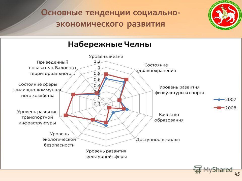 Основные тенденции социально- экономического развития 45