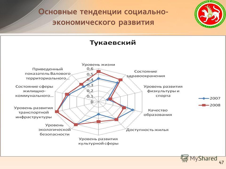 Основные тенденции социально- экономического развития 47