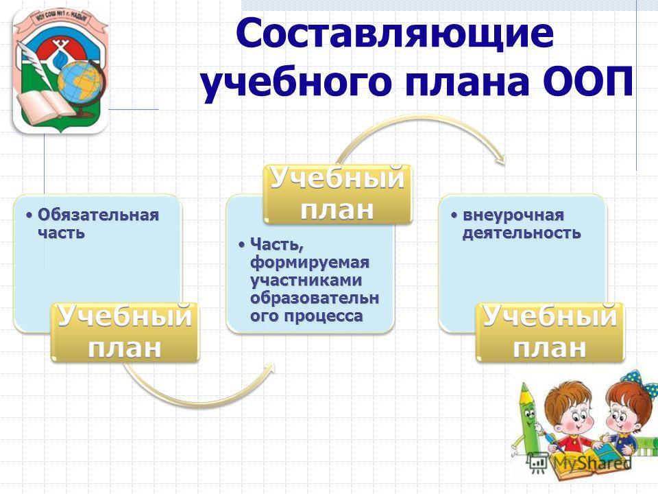 Составляющие учебного плана ООП