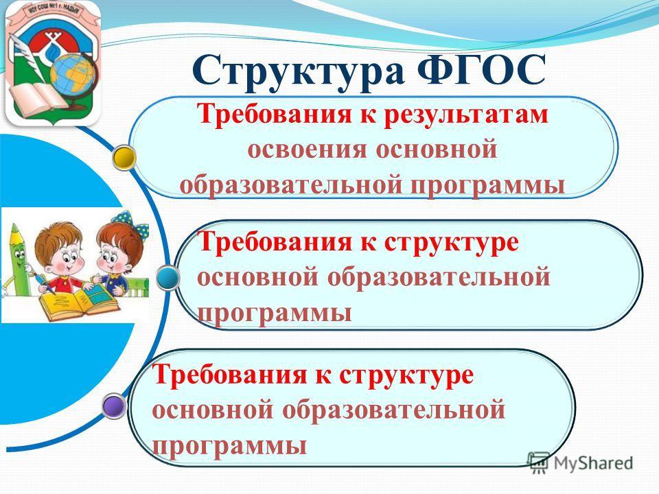 Структура ФГОС Требования к структуре основной образовательной программы Требования к результатам освоения основной образовательной программы
