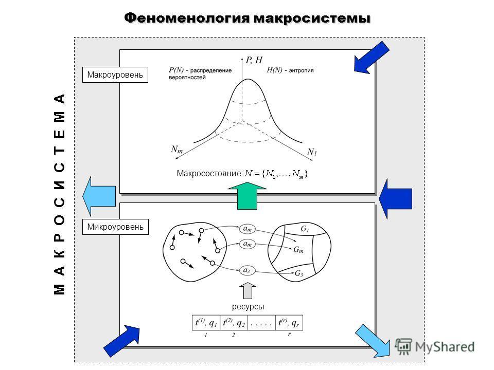 Феноменология макросистемы Макросостояние Макроуровень Микроуровень ресурсы М А К Р О С И С Т Е М А