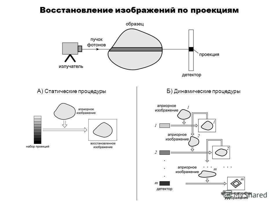 Восстановление изображений по проекциям A) Статические процедуры Б) Динамические процедуры