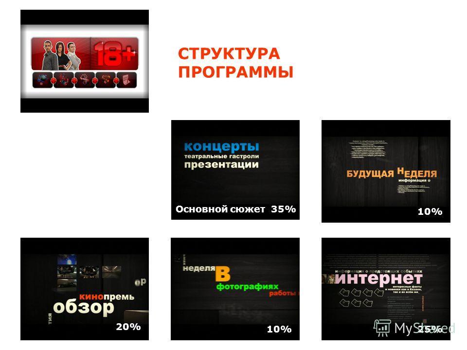 Основной сюжет 35% СТРУКТУРА ПРОГРАММЫ 10% 25% 20%