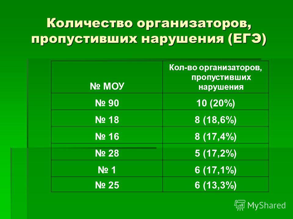 Количество организаторов, пропустивших нарушения (ЕГЭ) МОУ Кол-во организаторов, пропустивших нарушения 9010 (20%) 188 (18,6%) 168 (17,4%) 285 (17,2%) 16 (17,1%) 256 (13,3%)
