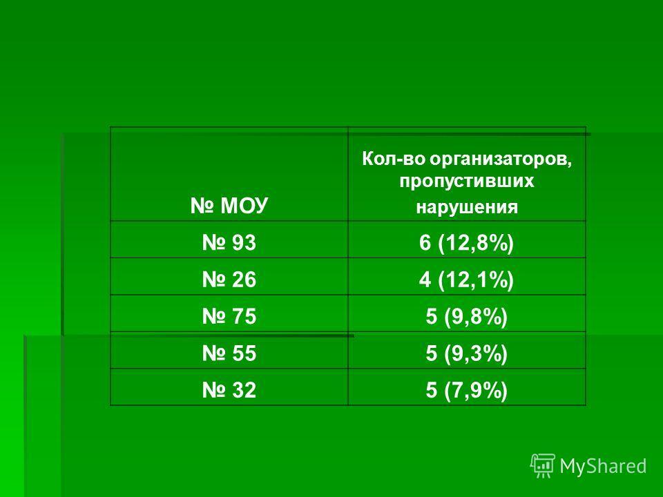МОУ Кол-во организаторов, пропустивших нарушения 936 (12,8%) 264 (12,1%) 755 (9,8%) 555 (9,3%) 325 (7,9%)