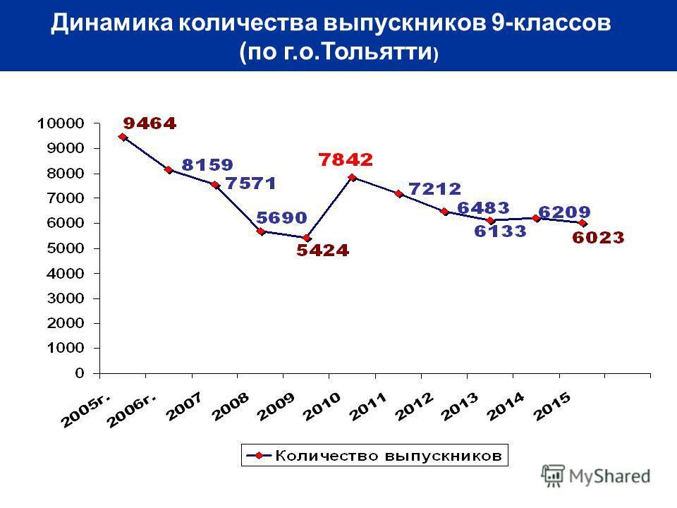 Динамика количества выпускников 9-классов (по г.о.Тольятти )