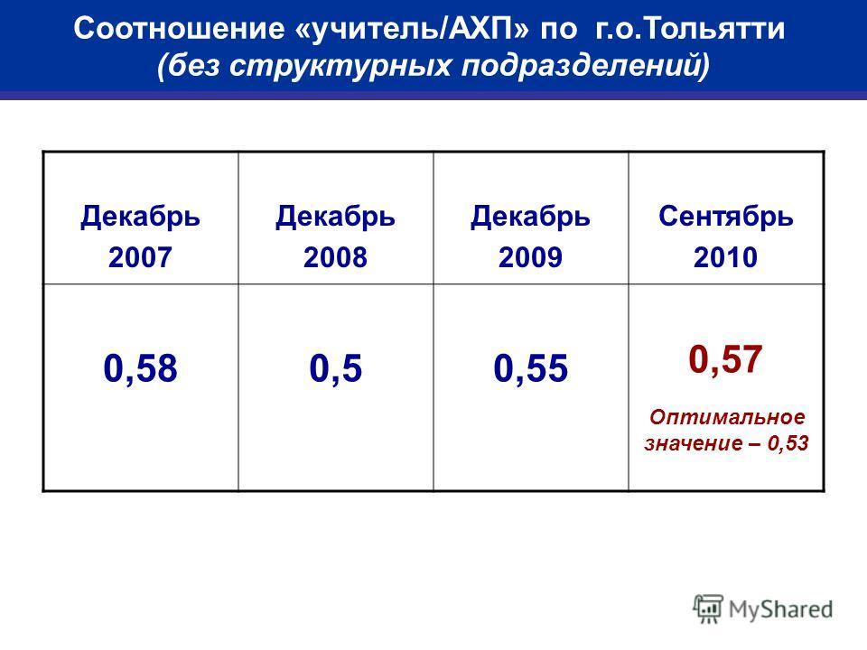 Соотношение «учитель/АХП» по г.о.Тольятти (без структурных подразделений) Декабрь 2007 Декабрь 2008 Декабрь 2009 Сентябрь 2010 0,580,50,55 0,57 Оптимальное значение – 0,53