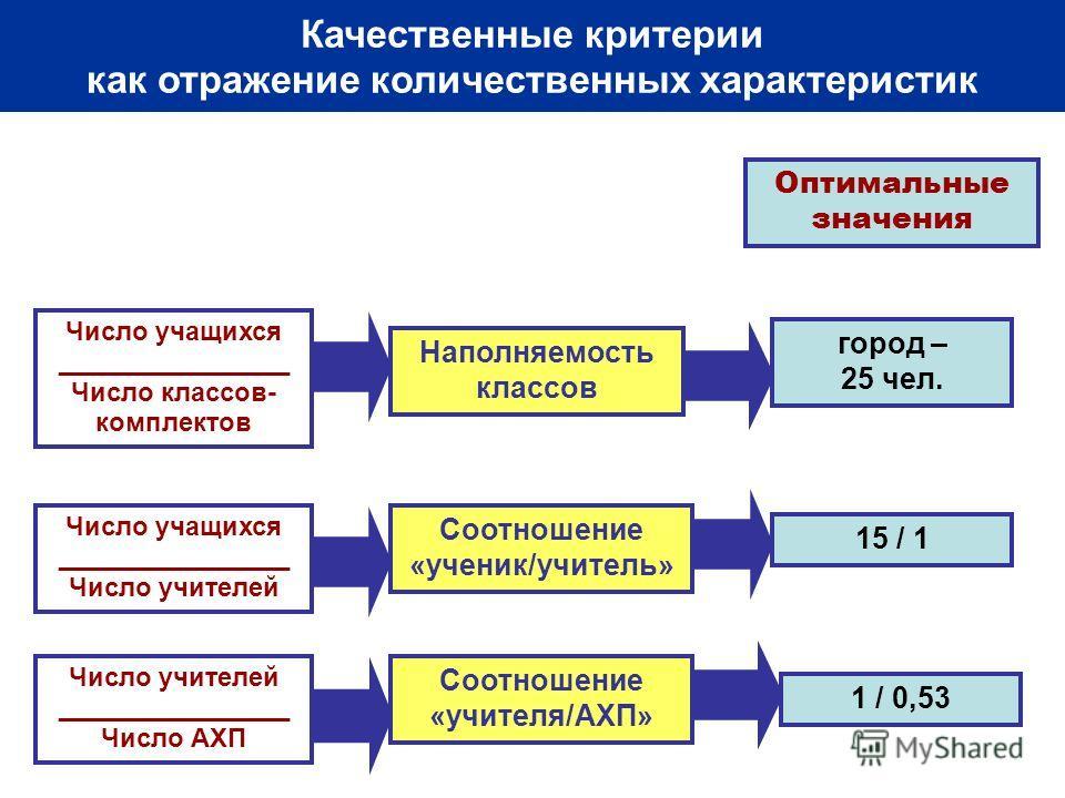 Логика реформирования системы образования Самарской области Наполняемость классов Число учащихся ________________ Число классов- комплектов Качественные критерии как отражение количественных характеристик Число учащихся ________________ Число учителе